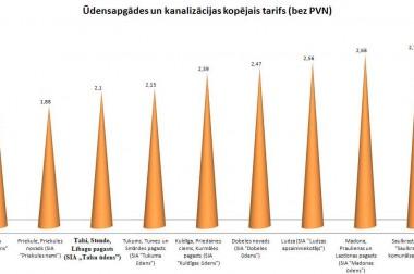"""SIA """"Talsu ūdens"""" skaidro iedzīvotāju pārmetumus par jauno tarifu"""
